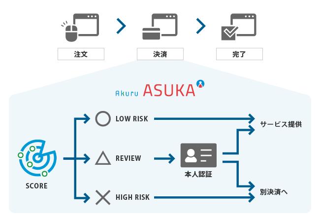 不正検知・認証システム「ASUKA」サービスフロー