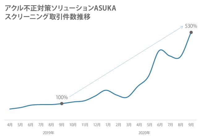アクル 不正対策ソリューションASUKA スクリーニング取引件数推移