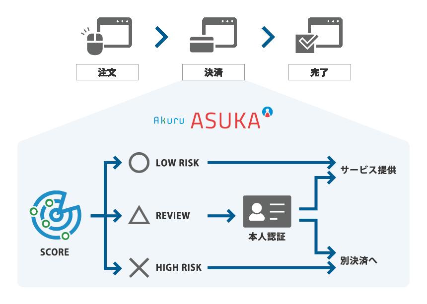 クレジットカード不正利用対策ソリューション ASUKAについて