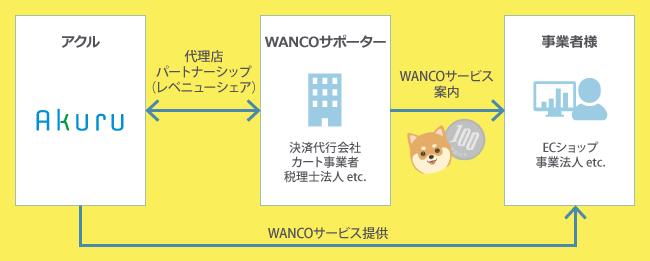 WANCO代理店(WANCOサポーター)募集